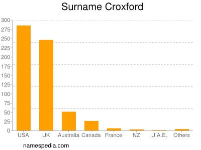Familiennamen Croxford