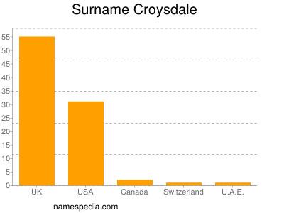 Surname Croysdale