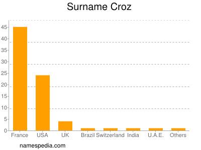 Surname Croz