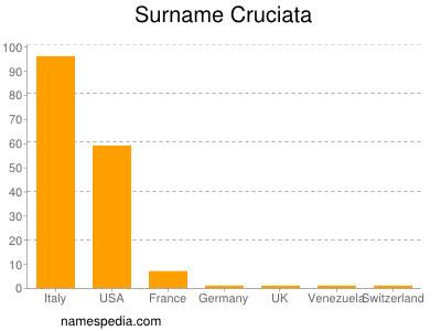 Familiennamen Cruciata