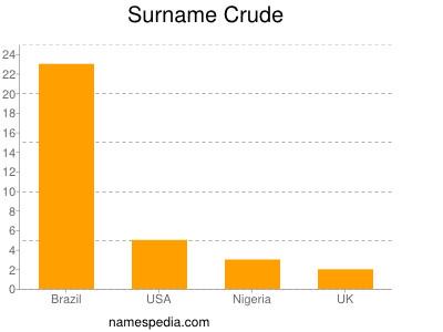 Surname Crude