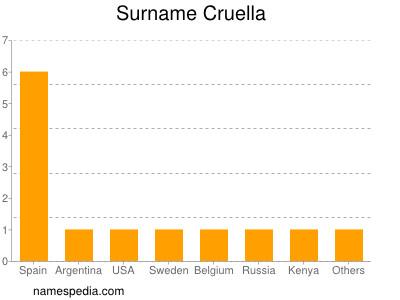 Surname Cruella