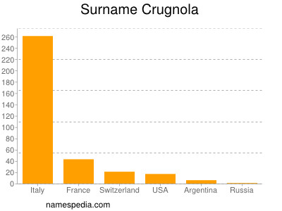 Surname Crugnola