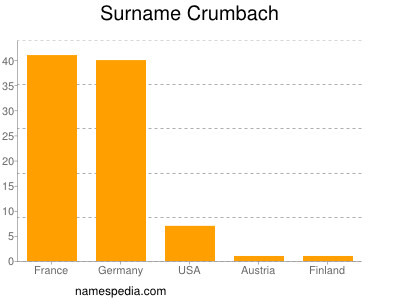 Surname Crumbach