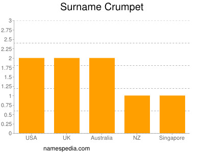 Surname Crumpet