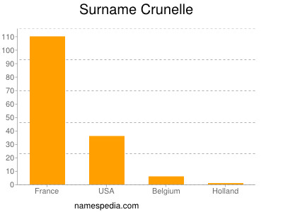Surname Crunelle