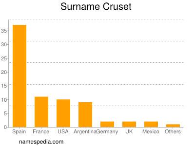 Surname Cruset