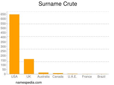 Surname Crute