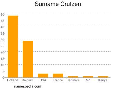 Surname Crutzen