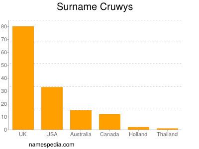Familiennamen Cruwys