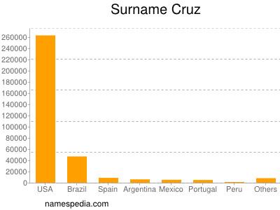 Surname Cruz