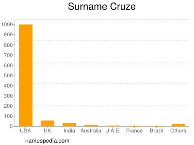 Surname Cruze