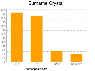 Surname Crystall