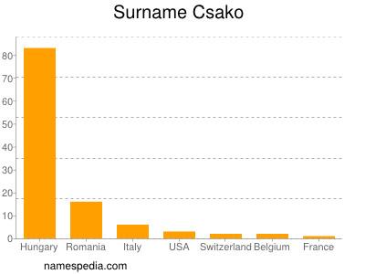 Surname Csako