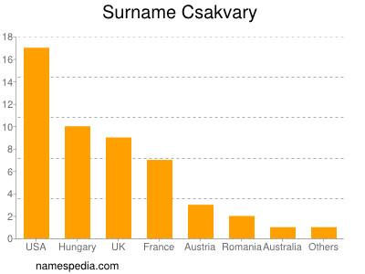Surname Csakvary