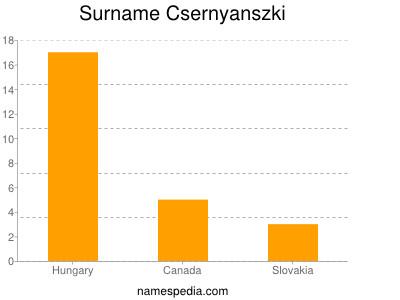 Surname Csernyanszki