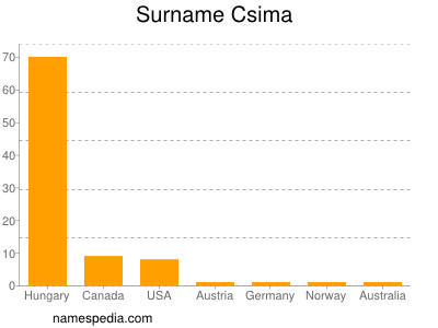 Surname Csima