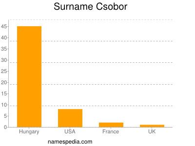 Surname Csobor