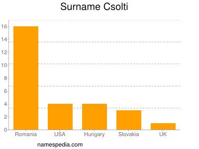 Surname Csolti