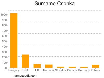Surname Csonka