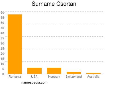 Surname Csortan