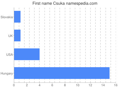 Given name Csuka