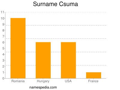 Familiennamen Csuma