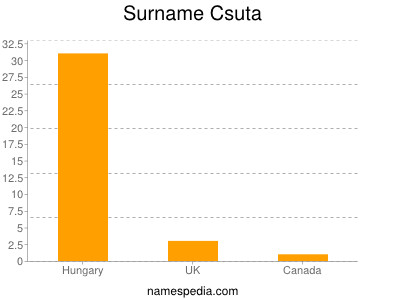 Surname Csuta
