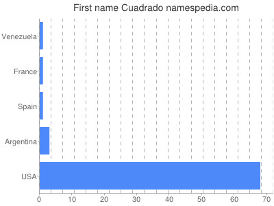 Given name Cuadrado