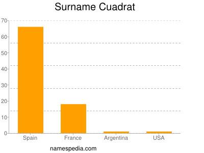 Surname Cuadrat