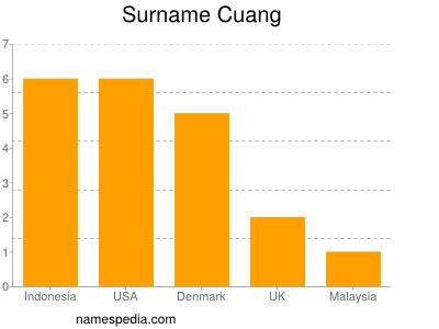Surname Cuang