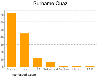 Surname Cuaz