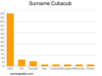Surname Cubacub