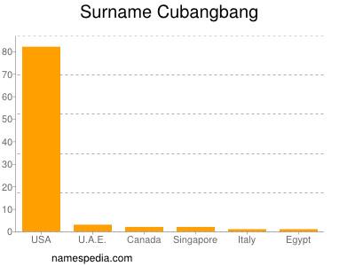 Surname Cubangbang