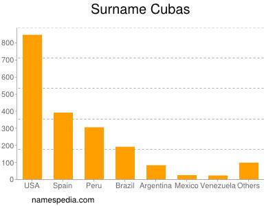Surname Cubas