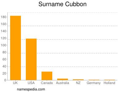 Surname Cubbon