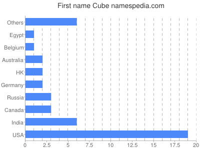 Given name Cube