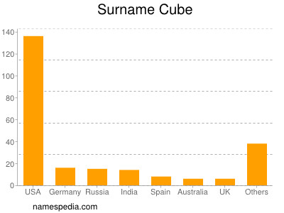 Surname Cube