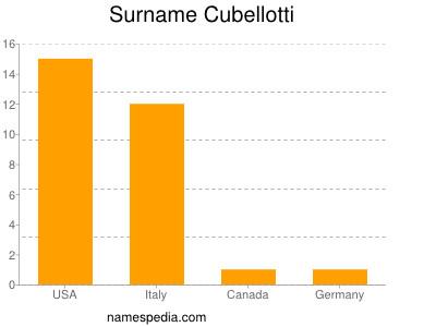 Surname Cubellotti