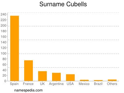 Surname Cubells