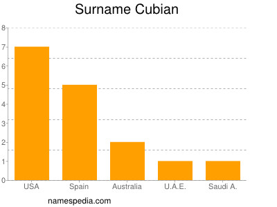 Surname Cubian