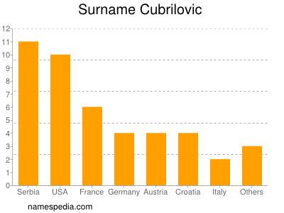 Surname Cubrilovic
