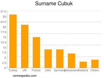 Familiennamen Cubuk