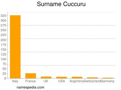 Surname Cuccuru