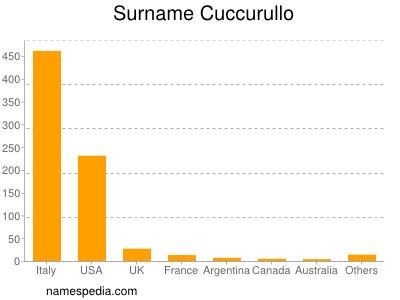 Surname Cuccurullo