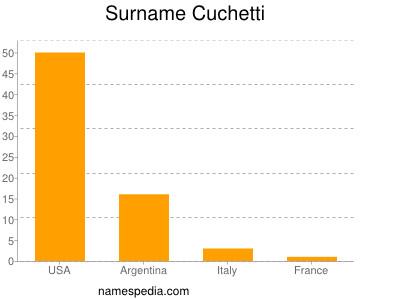 Surname Cuchetti