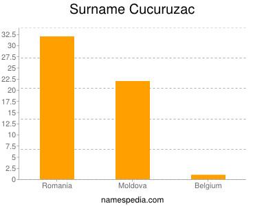 Surname Cucuruzac
