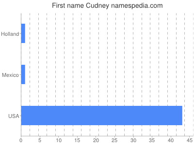 Given name Cudney