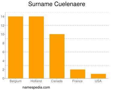 Surname Cuelenaere