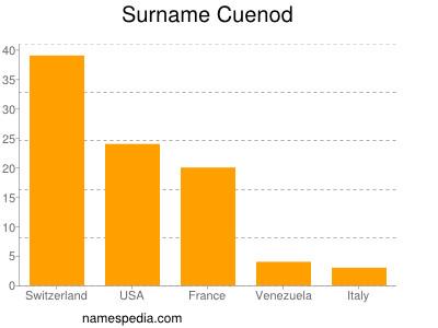Surname Cuenod
